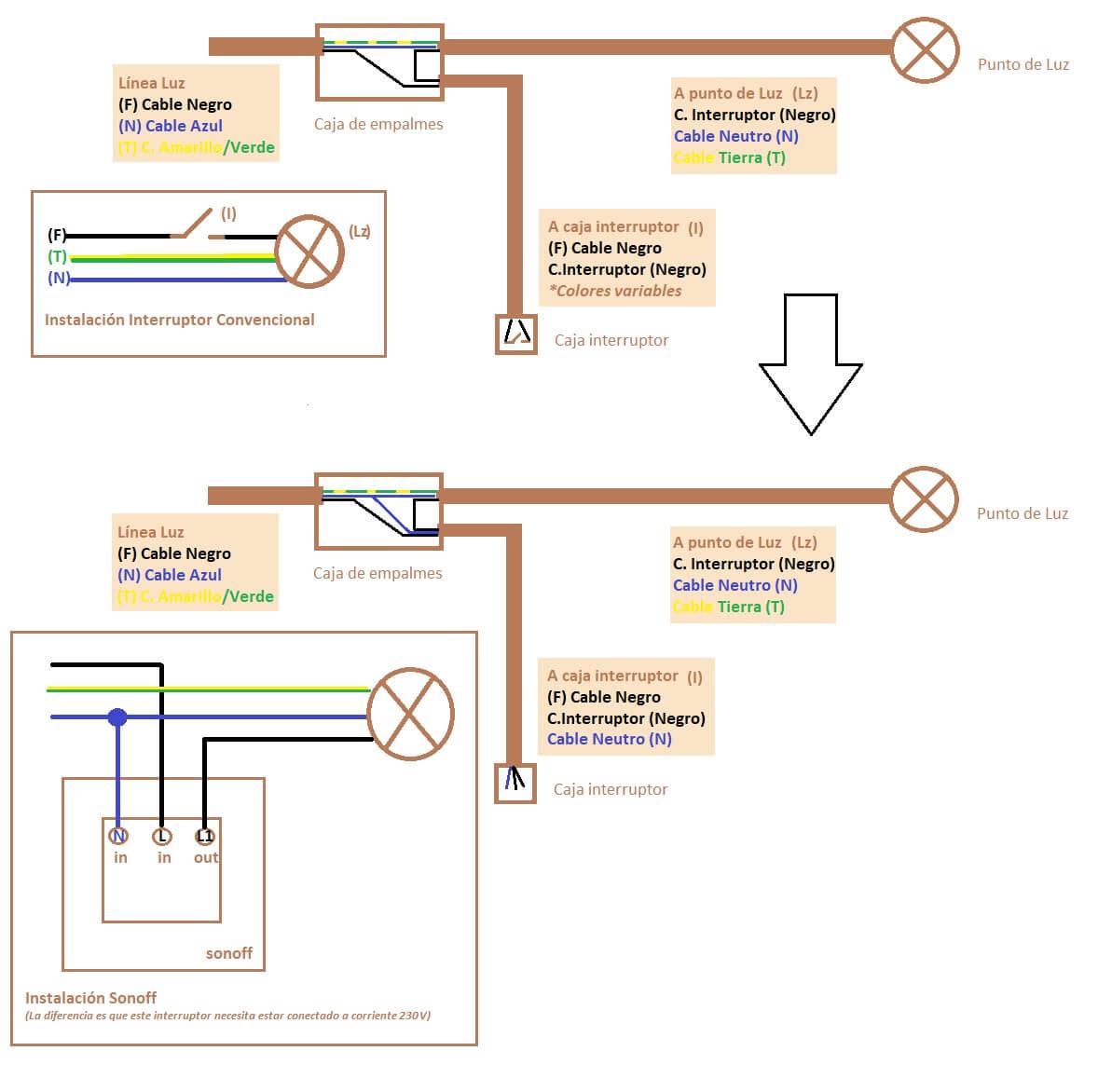 Cómo conectar interruptor sonoff